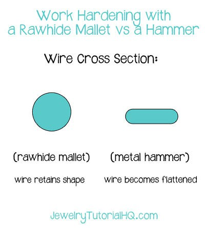 work hardening with a metal hammer vs a rawhide mallet